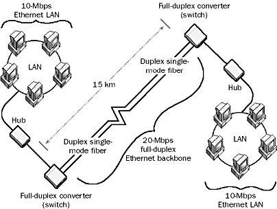fiber optic switch fiber hub wiring diagram