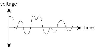 Analog transmission diagram show the waves.