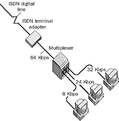 multiplexing in The Network Encyclopedia