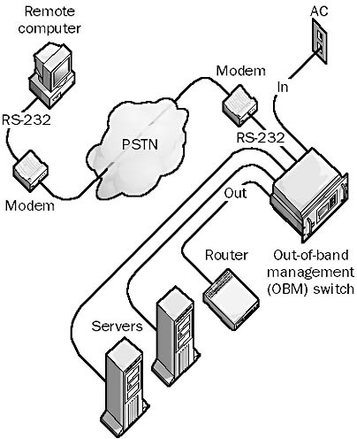 Out Of Band Management Obm In The Network Encyclopedia