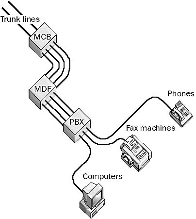 Private Branch Exchange Pbx In The Network Encyclopedia