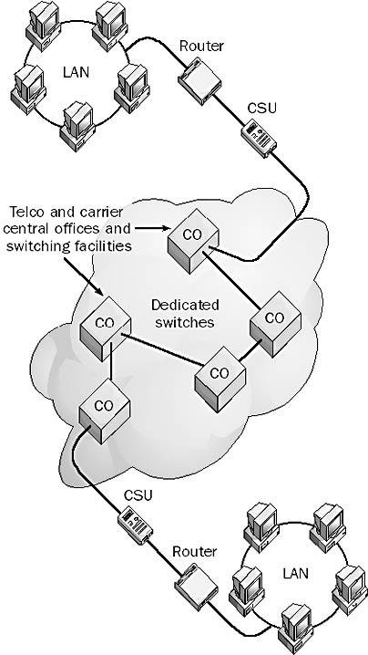 Virtual Circuit Diagram   Permanent Virtual Circuit Pvc In The Network Encyclopedia