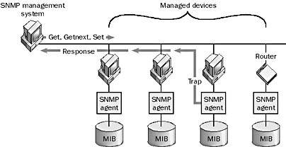 Graphic S-13.. Simple Network Management Protocol (SNMP).