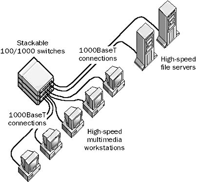 baset in the network encyclopedia 1000baset