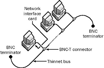 10Base2 network thin coax.