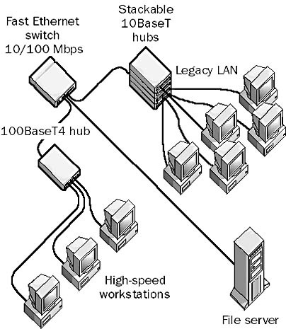 100BaseT4 network is the most widely used implementation.