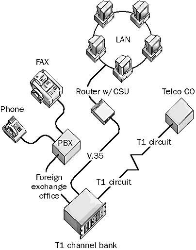 T1 Circuit