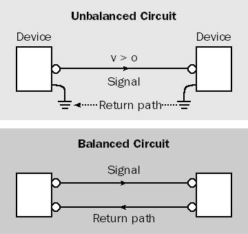 Afbeeldingsresultaat voor unbalanced line