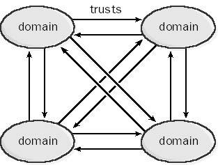Complete Trust Model in The Network Encyclopedia