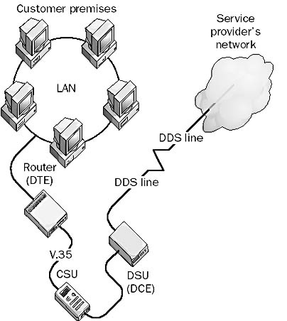 Channel Service Unit Csu In The Network Encyclopedia