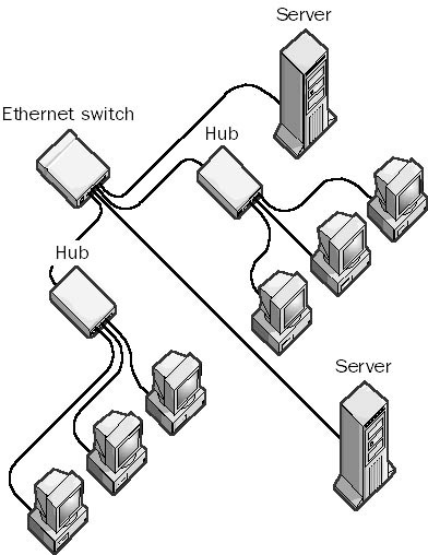 e6 ethernet switch in the network encyclopedia ethernet switch diagram at n-0.co
