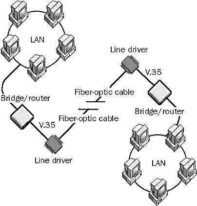 Fiber Optic Cabling In The Network Encyclopedia