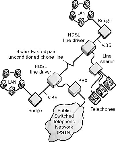 High Bit Rate Digital Subscriber Line Hdsl In The Network Encyclopedia