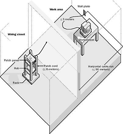 Horizontal cabling