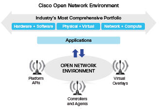 Open network environment comprehensive approach.