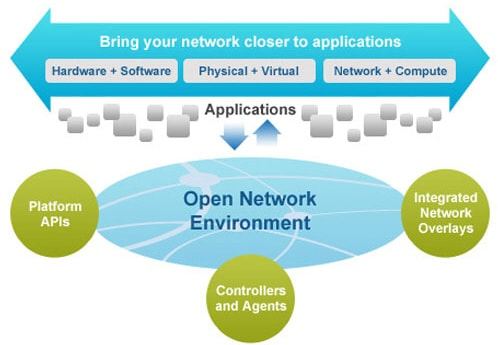 Cisco Open Network Environment flow