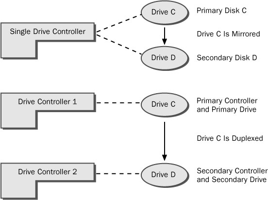 Disk mirror (raid 1) and disk duplexing with single drive controler or several controlers.